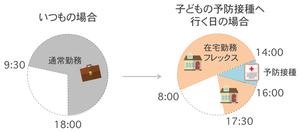 様々な働き方制度を使ったある日のスケジュールr2