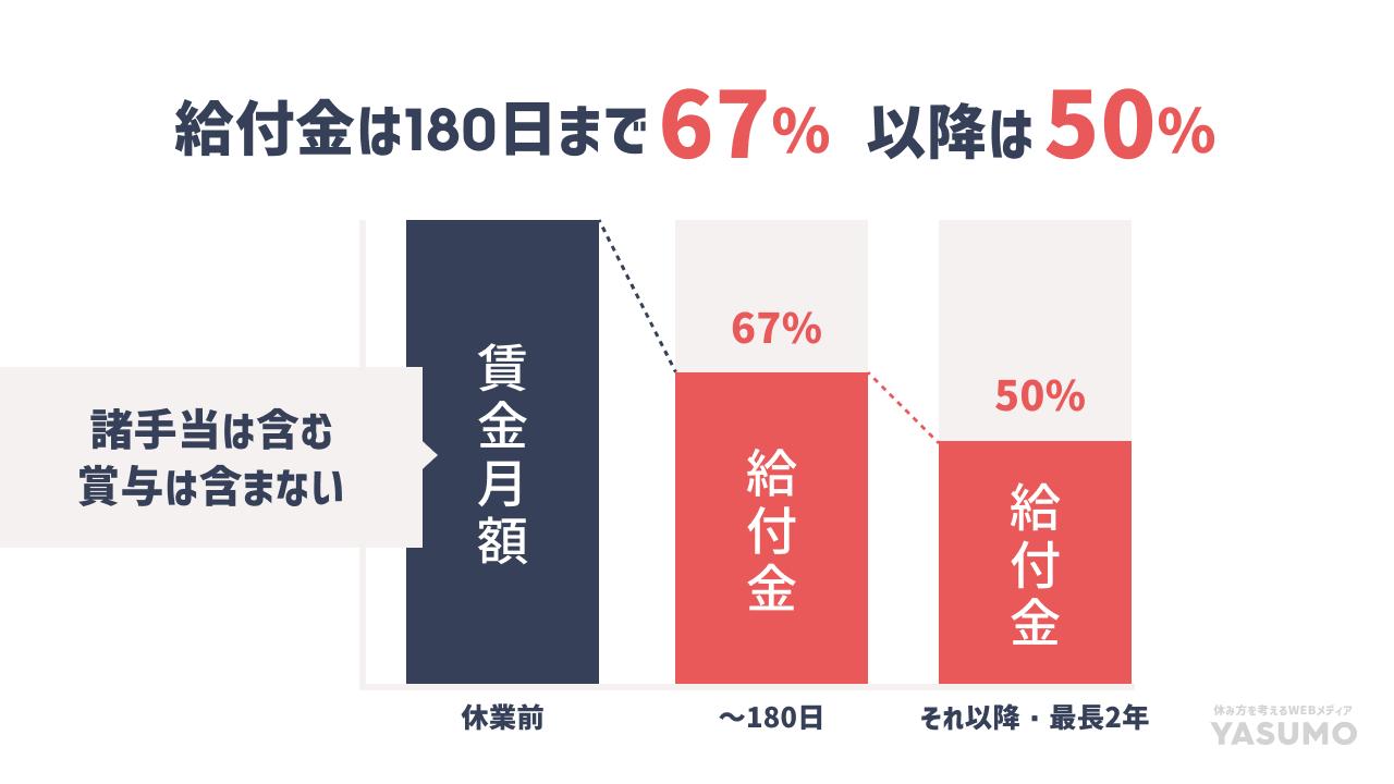 給付金は180日まで67%