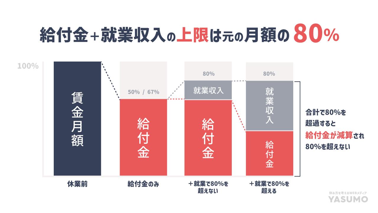 育児休業給付金の上限は80パーセント_10
